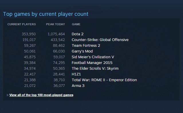 DOTA 2 Steam Top game