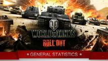 World of Tanks má 45 milionů tankistů + další statistiky