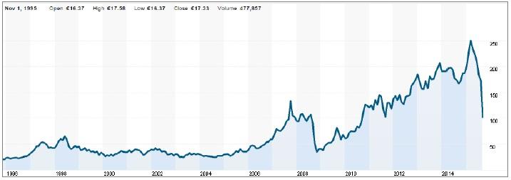 Vývoj cen akcií Volkswagen