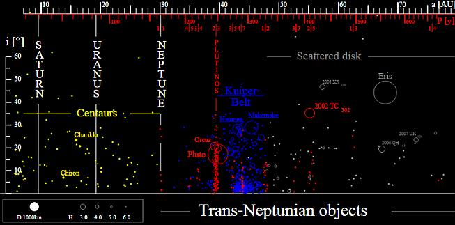 Transneptunická tělesa