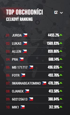 8. Top obchodnici_cz