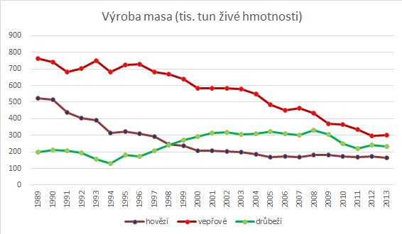 Výroba masa v ČR