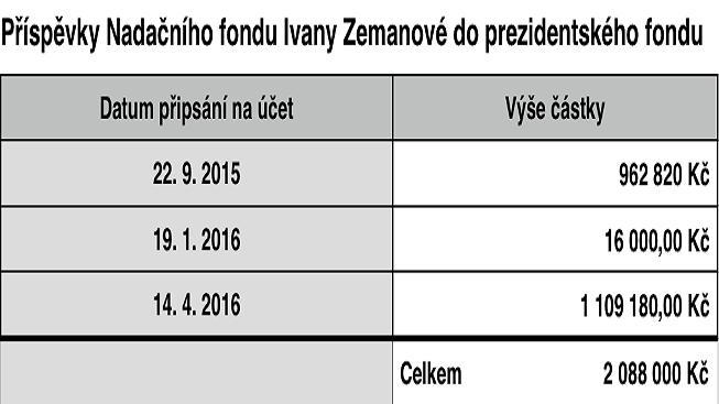 Zemanova-dary