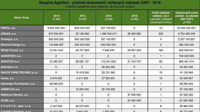 Skupina Agrofert - přehled dodavatelů veřejných zakázek 2007-2016