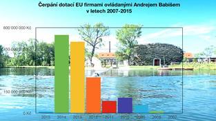 Čerpání dotací EU firmami ovládanými Andrejem Babišem v letech 2007-2015