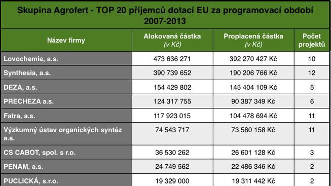 Skupina Agrofert - TOP 20 příjemců dotací EU za programovací období 2007-2013