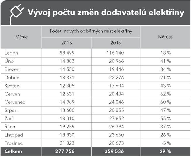 Tabulky_srovnani_vyvoje_Stránka_2