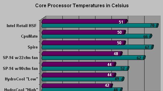 Hořící Prescott vs. vzduchové a vodní chlazení