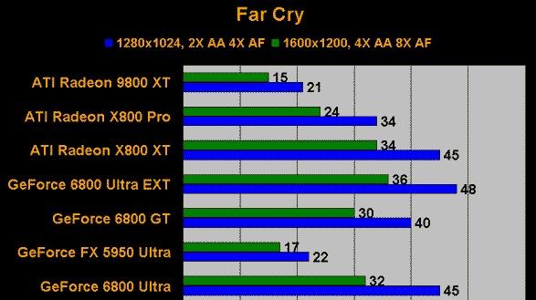 Testy nové grafické karty ATI RADEON X800