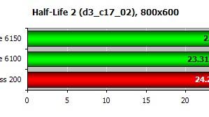 2. generace integrovaných grafických čipů NVIDIA