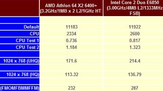 Testy Athlonu 64 X2 6400+