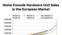 Konzolím v Evropě vládne letos PS3