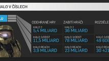 Lokalizovaná infografika připomíná statistiky série Halo