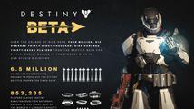 Betu sci-fi akce Destiny si zahrálo přes čtyři a půl milionů hráčů