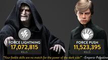 Statistiky ze Star Wars Battlefront ukazují, že Císař Palpatine je největší zabiják