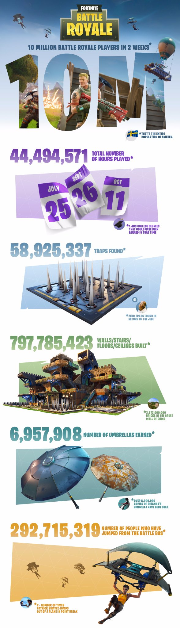 fortnite 10 million players