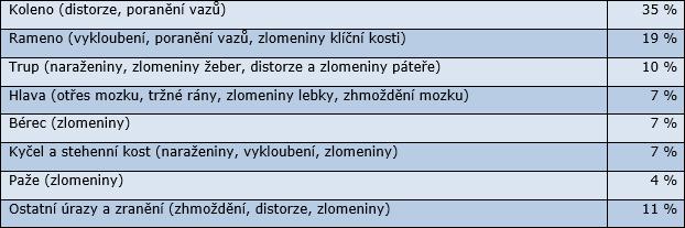 tabulka11