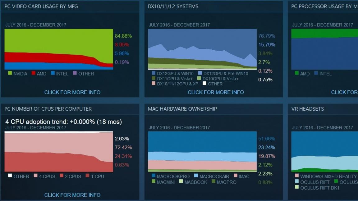 Modelový gamer podle Steamu: GTX 1060 a čtyřjádrový procesor