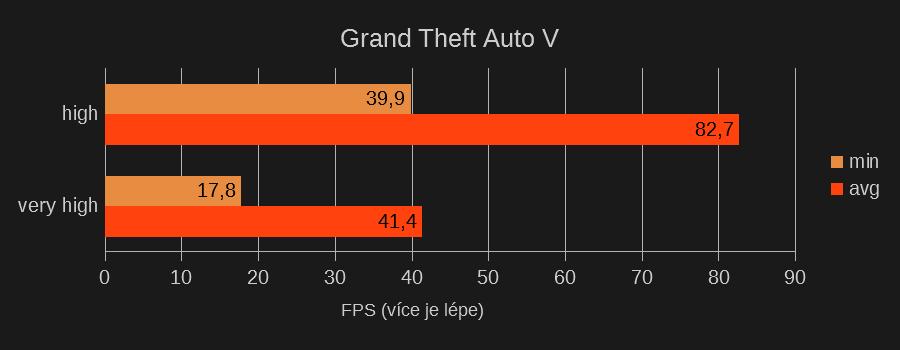 Test GTA V