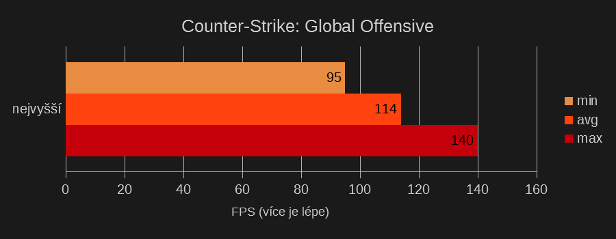 Test Counter-Strike: Global Offensive