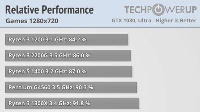 APU Raven Ridge relativní herní výkon v 720p