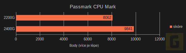CPU testy AMD Ryzen 5 2400G a 3 2200G