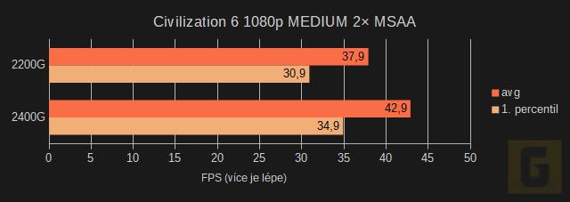 Herní test AMD Ryzen 5 2400G a 3 2200G