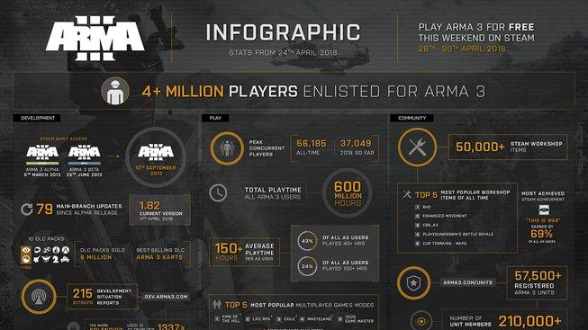 arma3_infographic_april2018