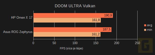Herní testy HP Omen X