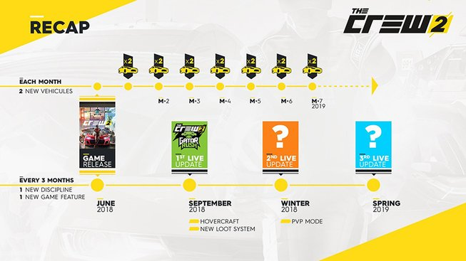 The Crew 2 Season Pass Roadmap