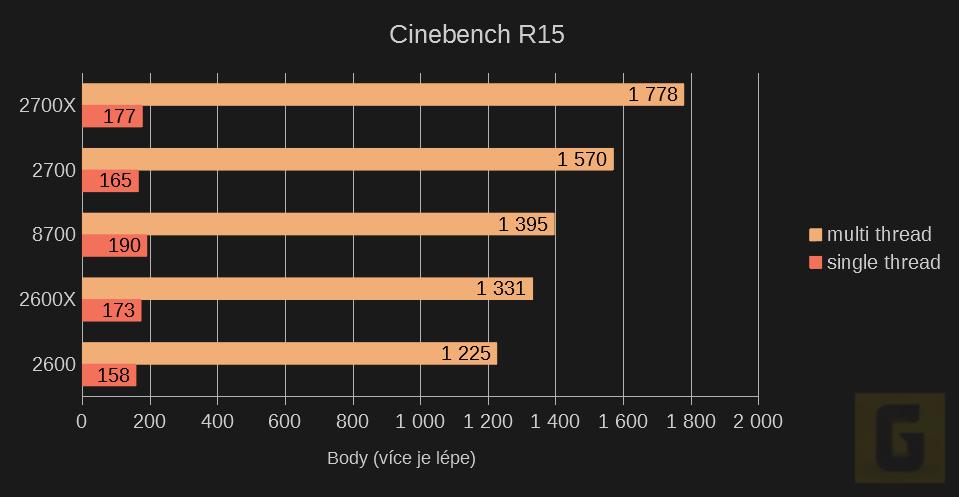 Cinebench R15 Ryzen 2. generace