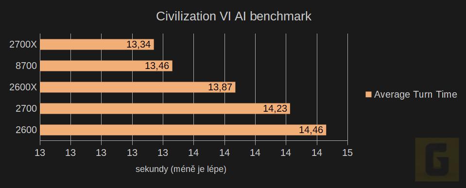 Civilization VI AI benchmark Ryzen 2. generace