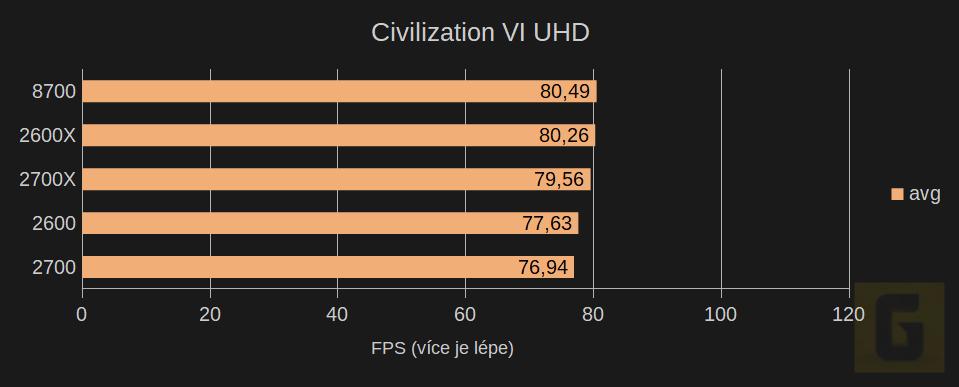 Herní testy AMD Ryzen 2. generace