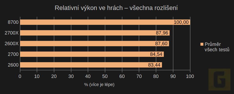 Recenze Ryzen 2. generace - shrnující grafy