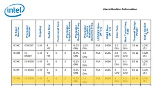 9. generace Coffee Lake v dokumentu Intel