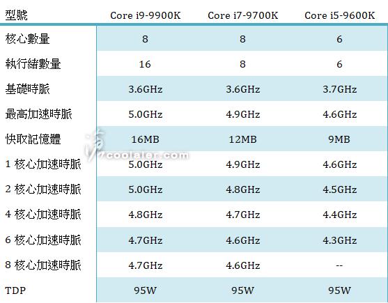 i9-9900K coolaler.com