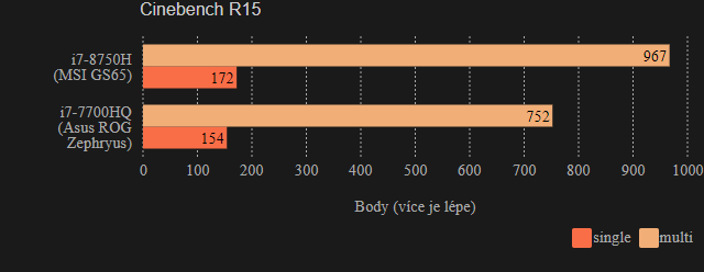 Syntetické testy MSI GS65