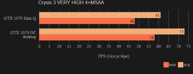 Herní testy MSI GS65