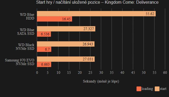 SSD vs. HDD na hry - test načítání