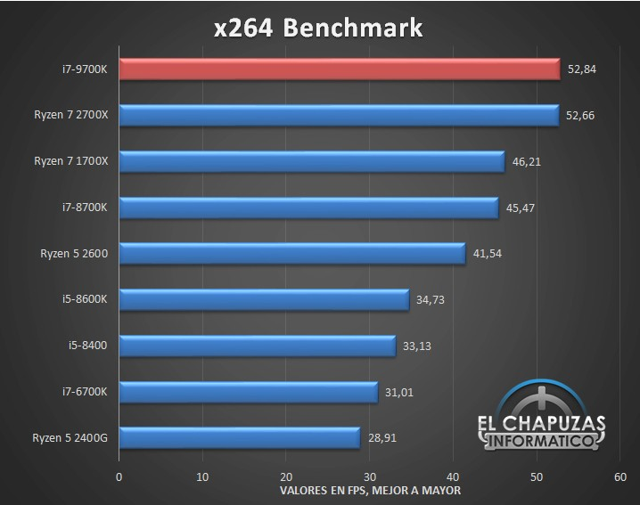Benchmark Intel Core i7-9700K