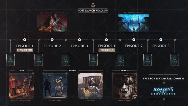 Assassin's Creed Odyssey - post launch