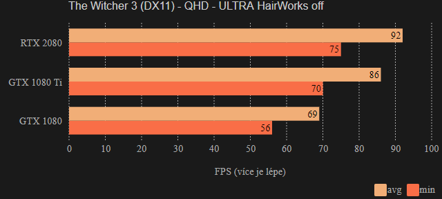 Herní testy GeForce RTX 2080 Gigabyte OC