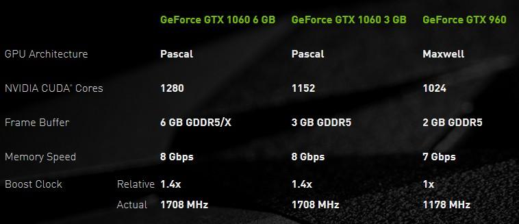 GTX 1060 GDDR5X