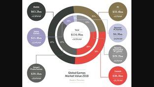 Světový trh s hrami letos vygeneroval 3 biliony korun