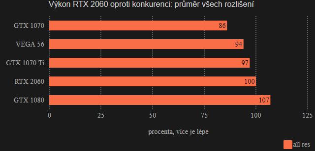 Výkon RTX 2060 versus konkurence: všechna rozlišení