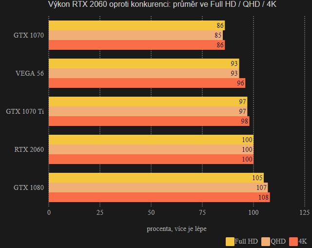Výkon RTX 2060 versus konkurence: rozpad na jednotlivá rozlišení