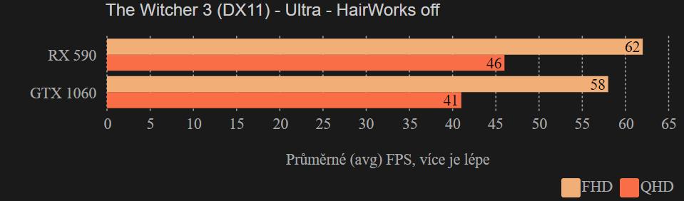 Herní testy Sapphire Radeon RX 590 Nitro+ Special Edition