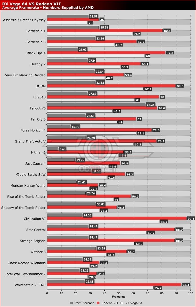 RX Vega 64 vs. Radeon VII