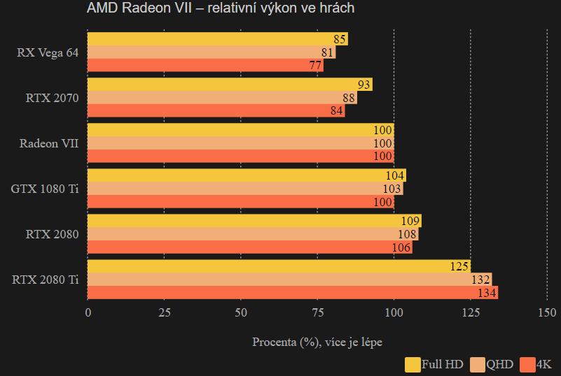 AMD Radeon VII – relativní výkon