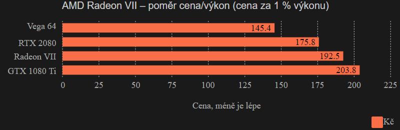 AMD Radeon VII – poměr cena/výkon